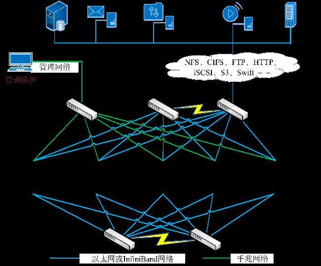 "5G商用背后,多合一存储架构撑起新基建之""基"""