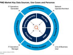 网络性能监控和诊断市场指南(2020版)