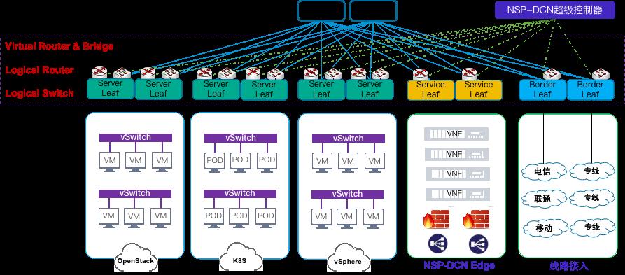 用NSP打造敏捷、安全和高可用的数据中心网络