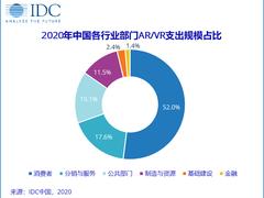 IDC发布AR/VR支出指南,2020年中国市场规模预计将达66亿美元