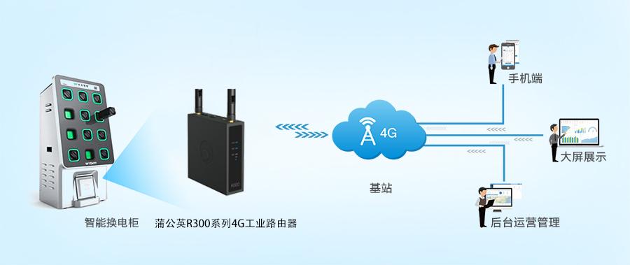 蒲公英4G工业路由器为智能换电柜打造稳定高效数据传输系统