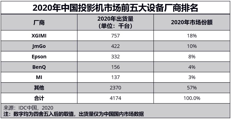 IDC 2020年中国投影机市场报告:极米斩获双料冠军