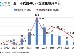 数说VR/AR投资热:近十年赛道总融资102亿,2016年达峰值