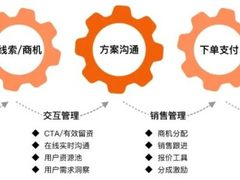 贤牛销售云 | 重构IT服务价值链,助力IT后市场流程型组织建设