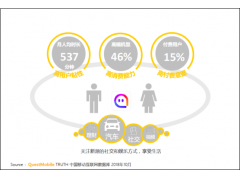 "QuestMobile:陌陌直播用户稳健增长 ""社交+直播""打造优质星途"