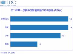 李彦宏的小度又拿第一了 这次是IDC发布的