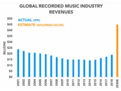 2030年音乐付费用户数飙升 腾讯音乐将反超苹果成全球第二