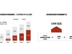 2019年TWS蓝牙耳机行业出货量分析:暴涨52.9%的四大因素!
