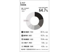 中国洗衣机厂商扩大优势 海尔的榜首地位没有动摇