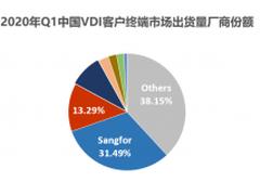 中国VDI市场Q1数据发布,深信服领跑