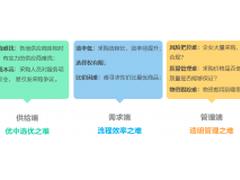 """""""互联网+采购""""新飞跃――浩鲸科技助力中国电信采购供应链数智化转型"""