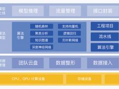 HPC融合AI,为什么这家上海高校做到了?