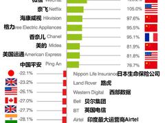"""爱奇艺荣登Brand Finance""""2019年全球快速增长品牌""""榜单第一名"""