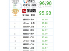 博睿数据:华为云网络全年综合测评排行第一