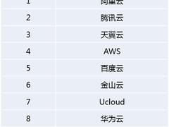 IDC中国云计算市场报告: BAT竞争格局再现
