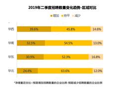 猎聘报告:预计2019年二季度全国招聘需求呈上升趋势