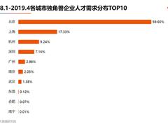 猎聘发布《2019中国独角兽企业人才需求与薪酬报告》