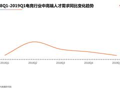 猎聘发布《2019年中国电竞行业中高端人才吸引力报告》