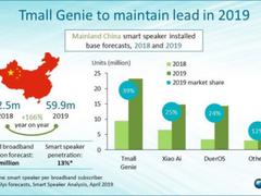 2019智能音箱将破2亿台,炬芯智能蓝牙ATS283X成亮点