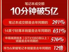 短视频风潮强推视频设备大卖!京东618云台稳定器成交额是去年同期10倍