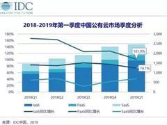 IDC2019Q1云市场排名:华为云位增速第一,5G来了优势明显