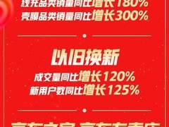 阅读手机+游戏手机累计销量成交额同比均增长300% 京东11.11C2M模式大胜